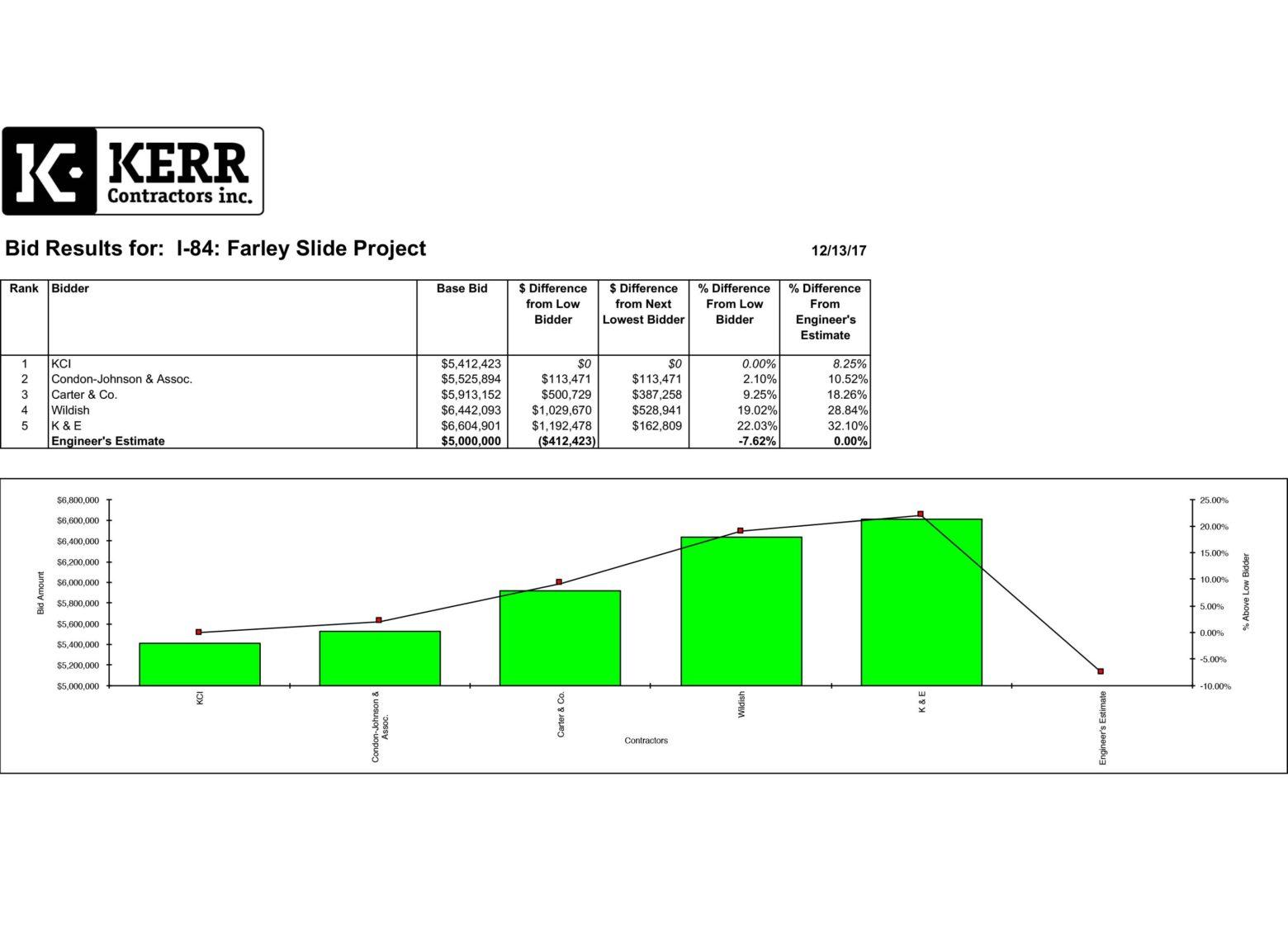 Bid Results(1) - Kerr Contractors